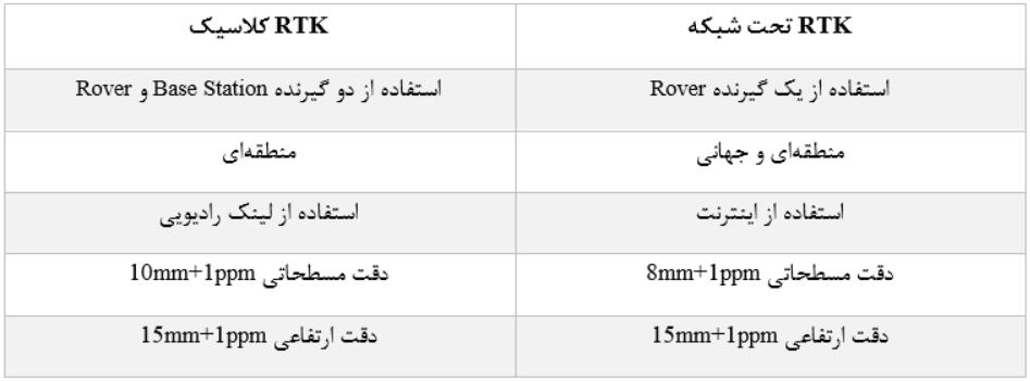 جدول 1: مقایسه دو روش RTK کلاسیک و RTK تحت شبکه